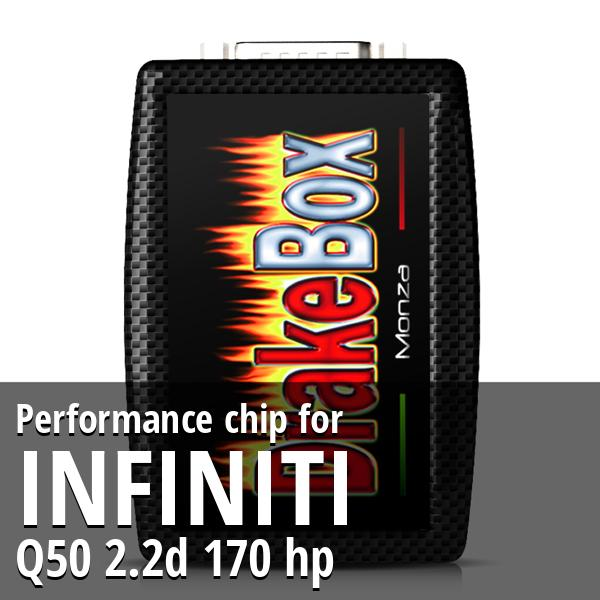 Performance chip Infiniti Q50 2.2d 170 hp
