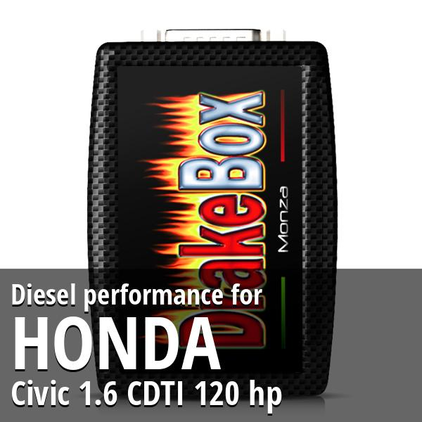 Diesel performance Honda Civic 1.6 CDTI 120 hp